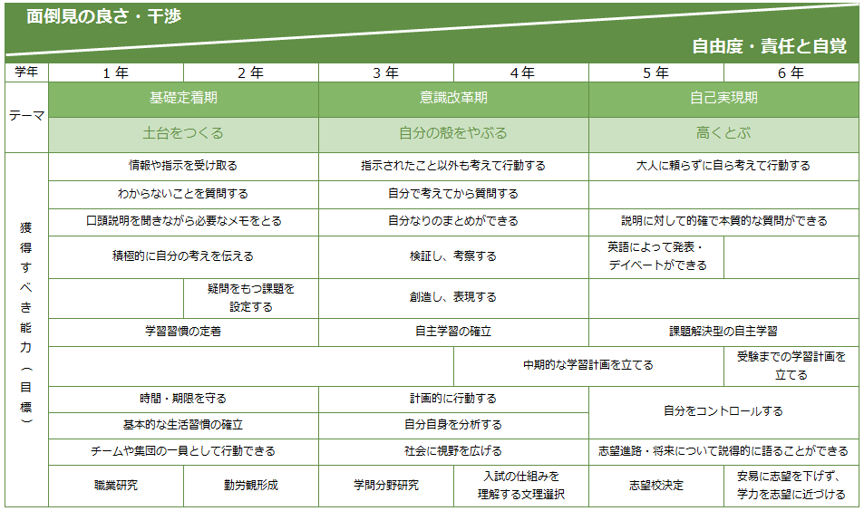 6年間ステージマップ